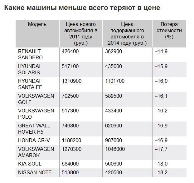 какие марки каров меньше всего теряют в цене